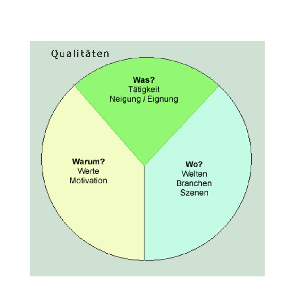 Tätigkeiten, Welten, Werte und Qualitäten die Zutaten einer beruflichen Neuorientierung